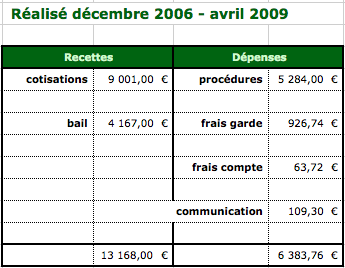 compte-syndicat-2006-2009